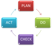 PDCA for personal finance